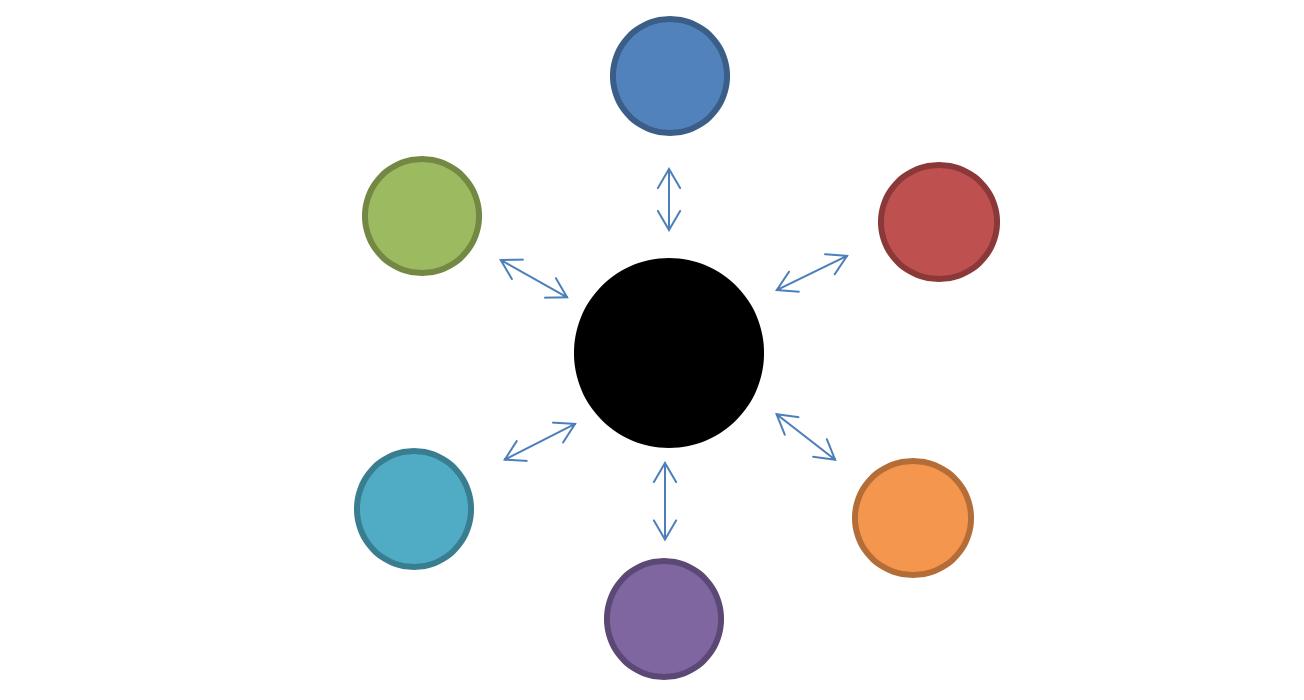 La ruota (della complessità) delle relazioni di Thomas Gordon